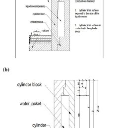 a sectional view of the liner engine block arrangement b control volume of a typical cylinder liner and the adjoining block surface 1 this is the side  [ 681 x 1165 Pixel ]