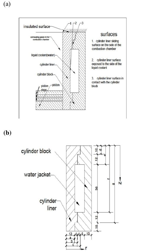 small resolution of  a sectional view of the liner engine block arrangement b control volume of a typical cylinder liner and the adjoining block surface 1 this is the side