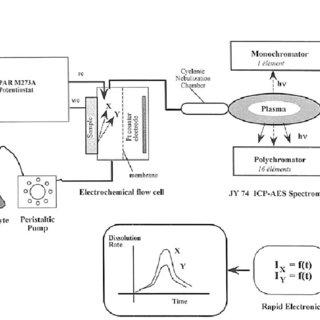 Functional block diagram of the ICP atomic emission