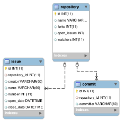 Entity Relationship Diagram Software Kidde Smoke Detector Wiring Github Data Download Scientific