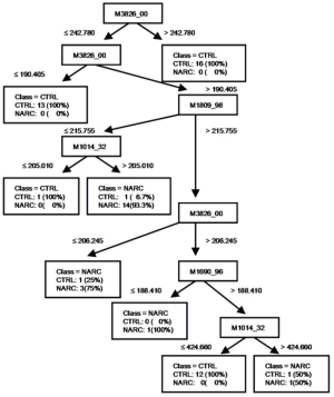 Tree diagram of best model from CART analysis | Download