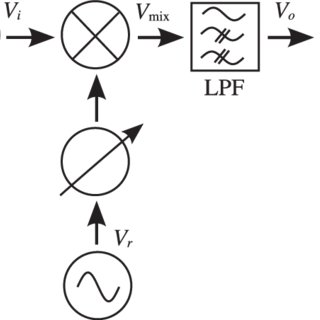 A screenshot of the Processing output, the displayed axes