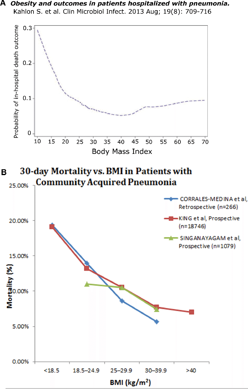 hight resolution of  a among the 907 patients with community acquired pneumonia in this prospective study