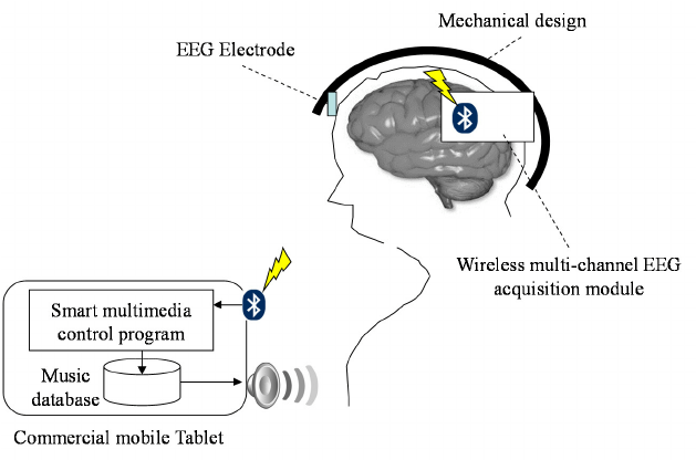 Basic scheme of proposed brain computer interface-based