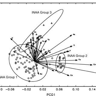 (PDF) Instrumental Neutron Activation Analysis and