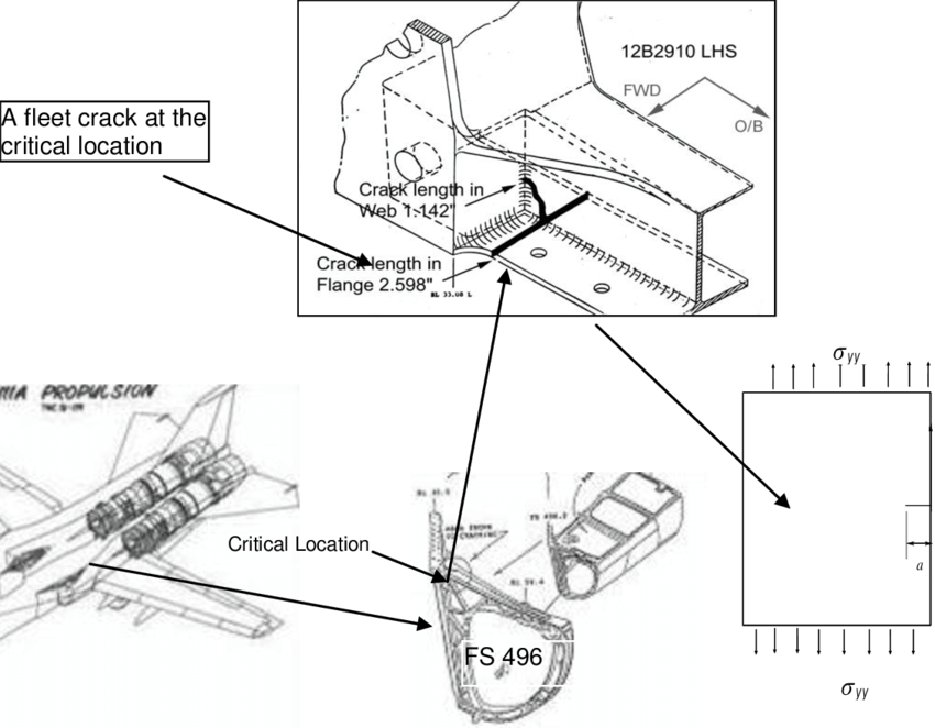 (a) F-111 Aircraft, (b) Nacelle Former & Intake Structure