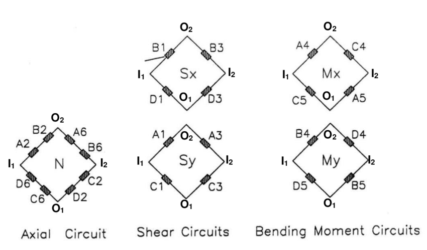 Figure A.3.6 Wiring of the Wheatstone Bridge Circuits in