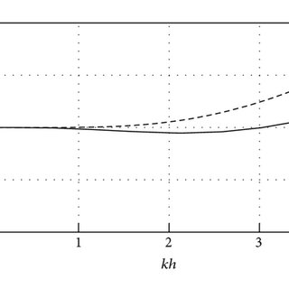 Comparisons of phase celerity (a) and group velocity (b
