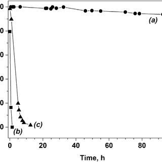 (A) XRD pattern and (B) FTIR spectrum of Ni–Al 2 O 3