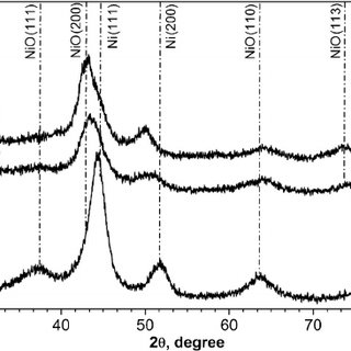 UHV-XPS C 1s spectra for: (A) Ni–Al 2 O 3