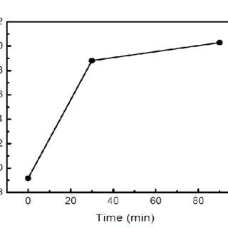 8: Description of silver sintering process flow used in
