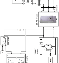 simulink circuit connecting the wind turbine to the battery and pv panels [ 700 x 1644 Pixel ]