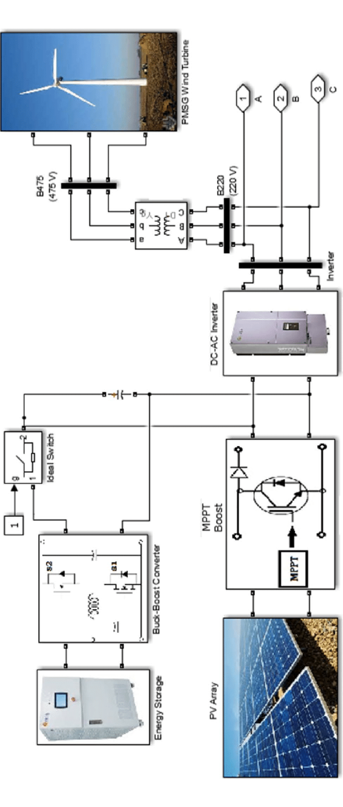 hight resolution of simulink circuit connecting the wind turbine to the battery and pv panels