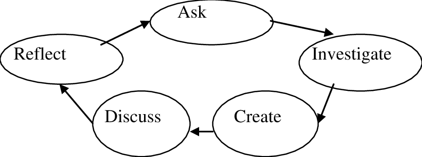 The Picture of the Inquiry-Based Learning Process 2. The