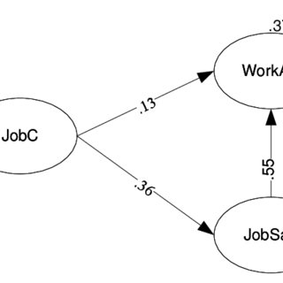 (PDF) Influence of Job Characteristics and Job