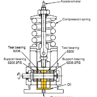 The test rig of oil-mist lubrication system [11