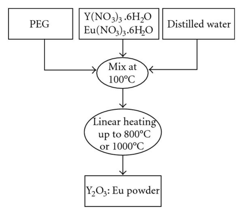 Synthesis of Luminescent Ink from Europium-Doped Y2O3