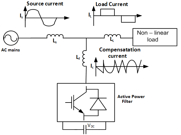 schematic diagram of the nonlinear load with shunt active