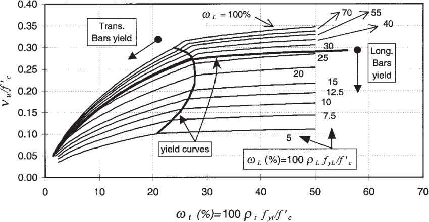 Normalized shear strength curves for reinforced concrete