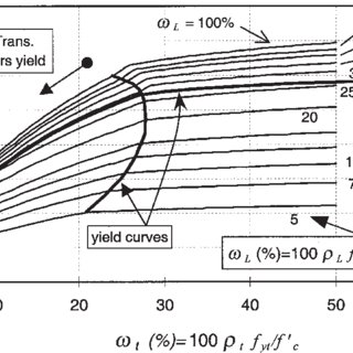 (PDF) Torsional strength of reinforced concrete beams