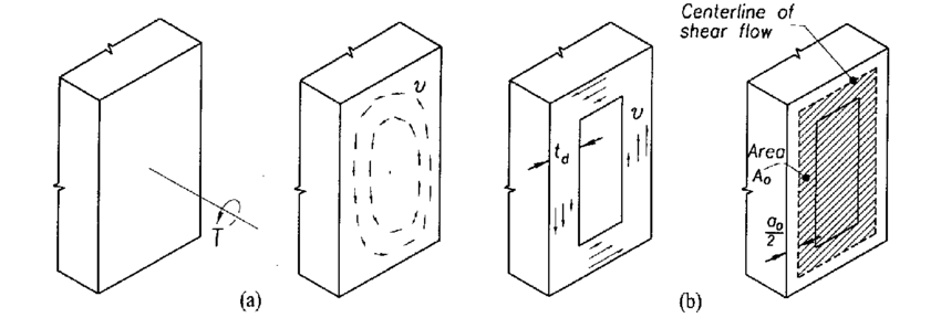 (a) Shearing stresses across cross section, (b) Equivalent