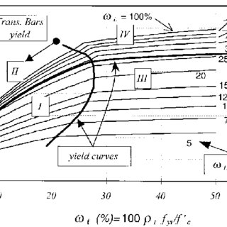 (PDF) Analysis and design for torsion in reinforced and