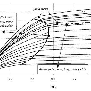 (PDF) Shear Strength of Reinforced Concrete Part I