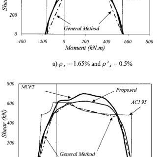 (PDF) Shear Strength of Reinforced Concrete Part II—Beams