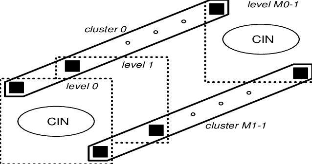 Logical equivalent of the M-WDM network structure: level