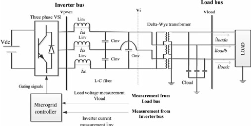 Three-phase inverter interface of DC architecture
