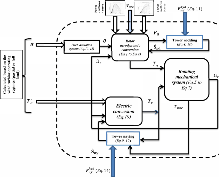 Fig.l functional block diagram of wind turbine modules