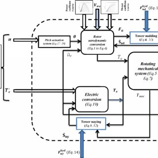(PDF) Modelling and Adaptive Control of a Wind Turbine for