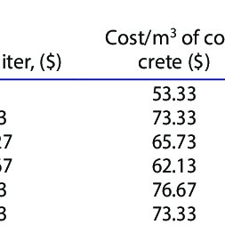 Perfect Interlude: How Much Is Concrete Per Cubic Metre