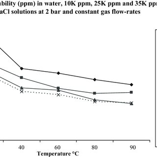 (PDF) Parameters affecting the solubility of carbon
