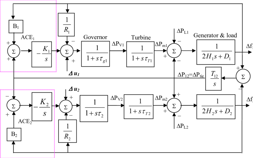 Block diagram of Load frequency control (LFC) of two-area