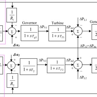 (PDF) Design of Decentralized Fuzzy Logic Load Frequency