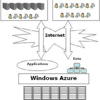 Windows Azure has five main parts: Compute, Storage, the