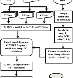 block diagram of the data embedding process vi experimental results and discussion [ 850 x 1176 Pixel ]