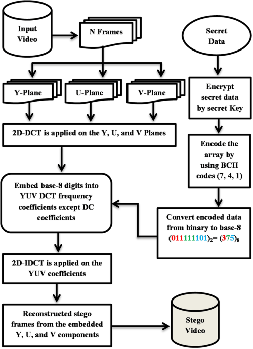 small resolution of block diagram of the data embedding process vi experimental results and discussion