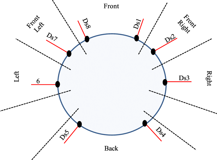 Schematic drawing of distance sensors in the e-puck robot