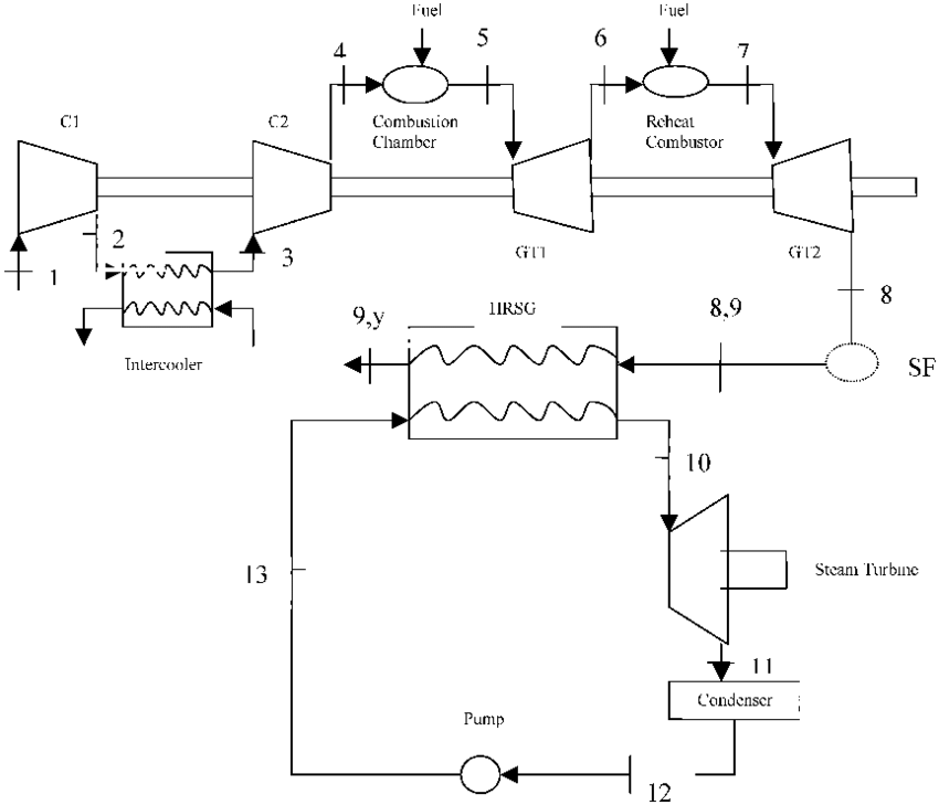 Combined cycle power generation unit with reheat and