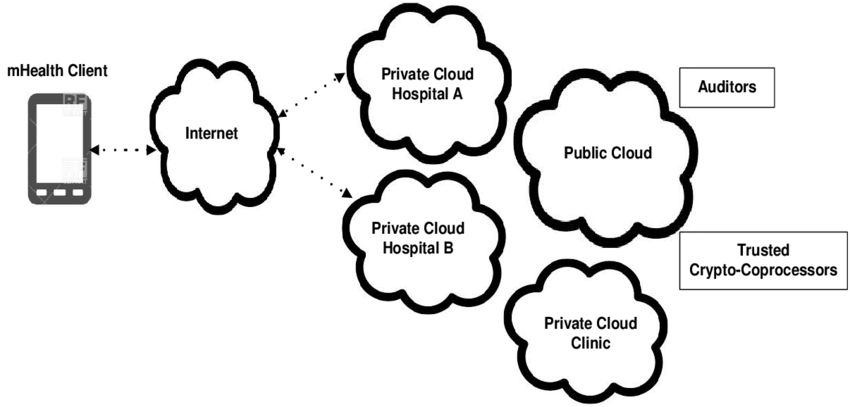 Architecture of mobile health hybrid cloud computing