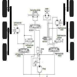 (PDF) Speed Control of UGV using Electro Hydraulic Servo