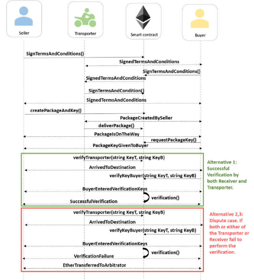 hight resolution of sequence diagram of the smart contract code that shows the flow for a successful and an