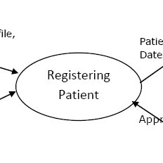 15: Data Flow Diagram of registering patient process