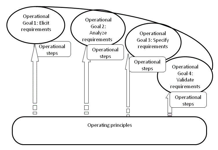 Operational Model for Requirements Engineering Process