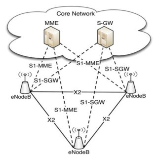 (PDF) Voice over IP over LTE Network: A Review