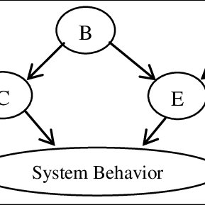 (PDF) An Overview of Bayesian Network Applications in