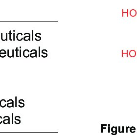 Schematic representation of the clinical effects of SGLT2