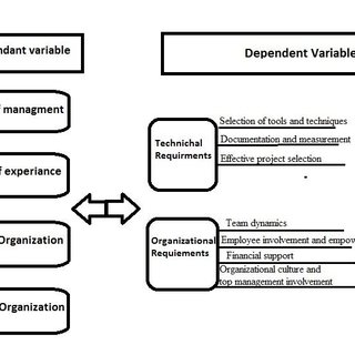 Six Sigma Process Improvement Cycle for Training